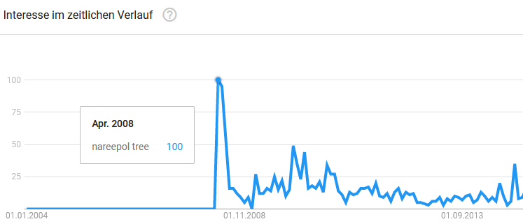 Quelle: Google Trends
