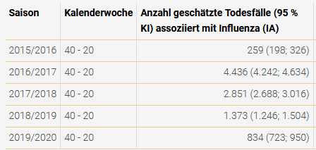 Grippe-Todesfälle in Österreich, Quelle: ages.at