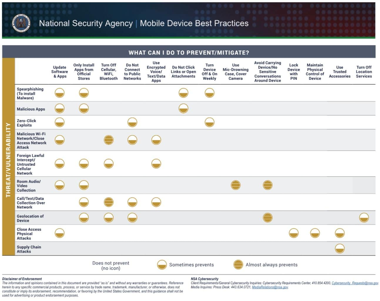 NSA Mobile Device Best Practices
